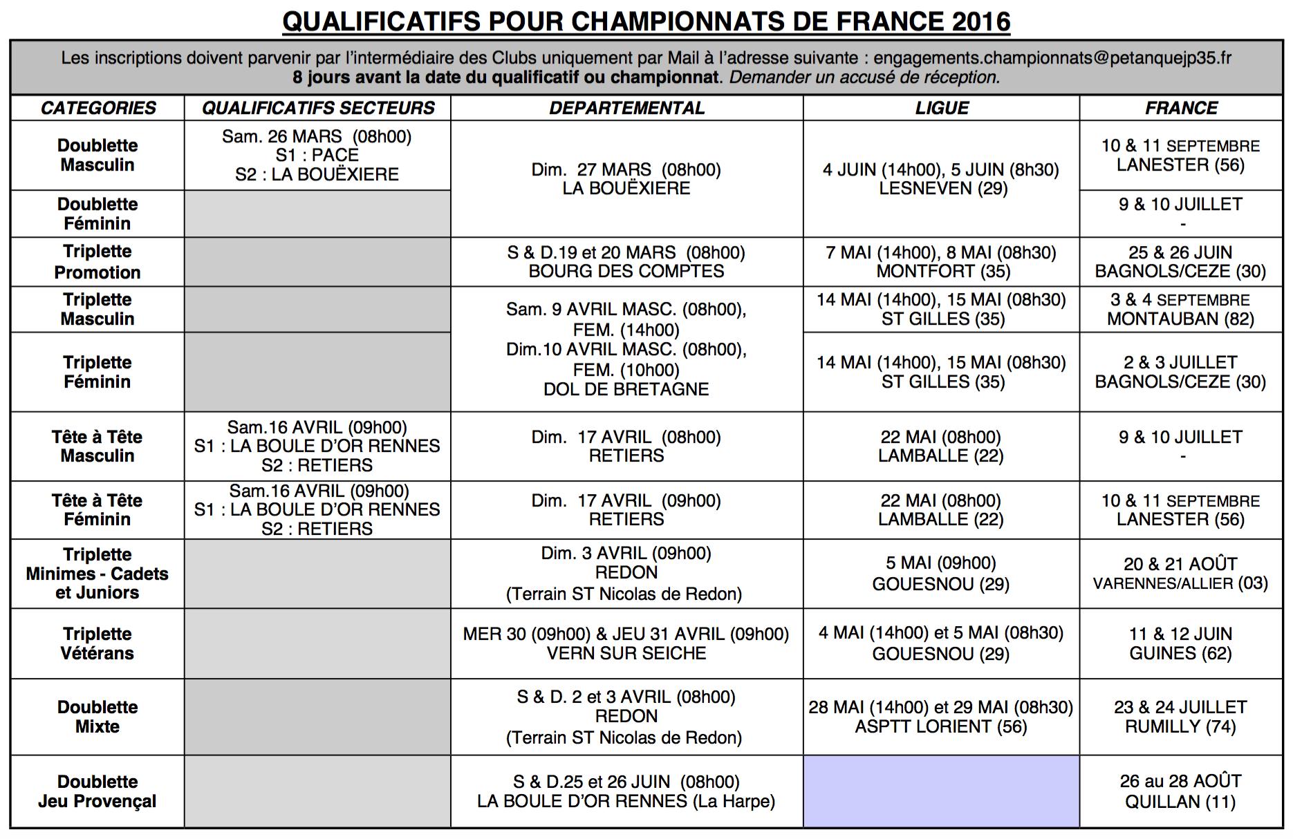 Qualif France 2016