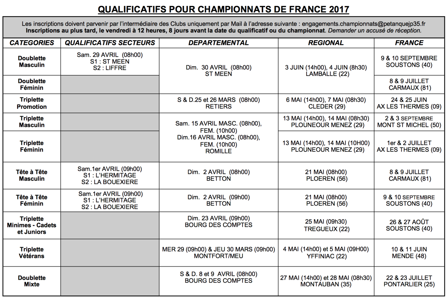 Qualificatifs championnats de france 2017