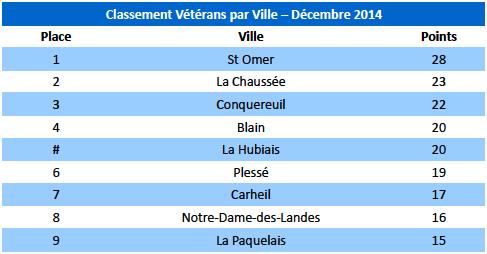 Vétérans Villes par mois