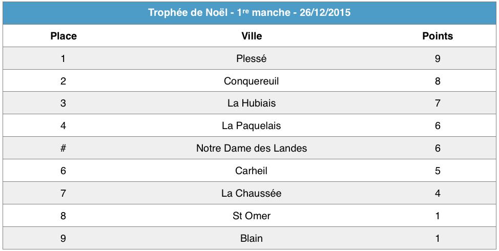 Trophée de Noel - Manche 1