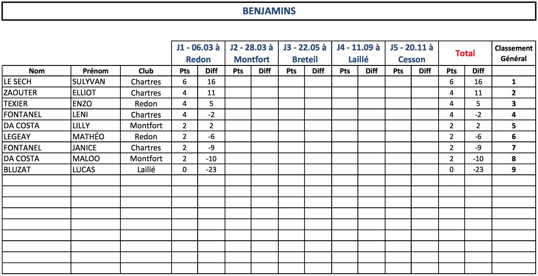 Classement Benjamins