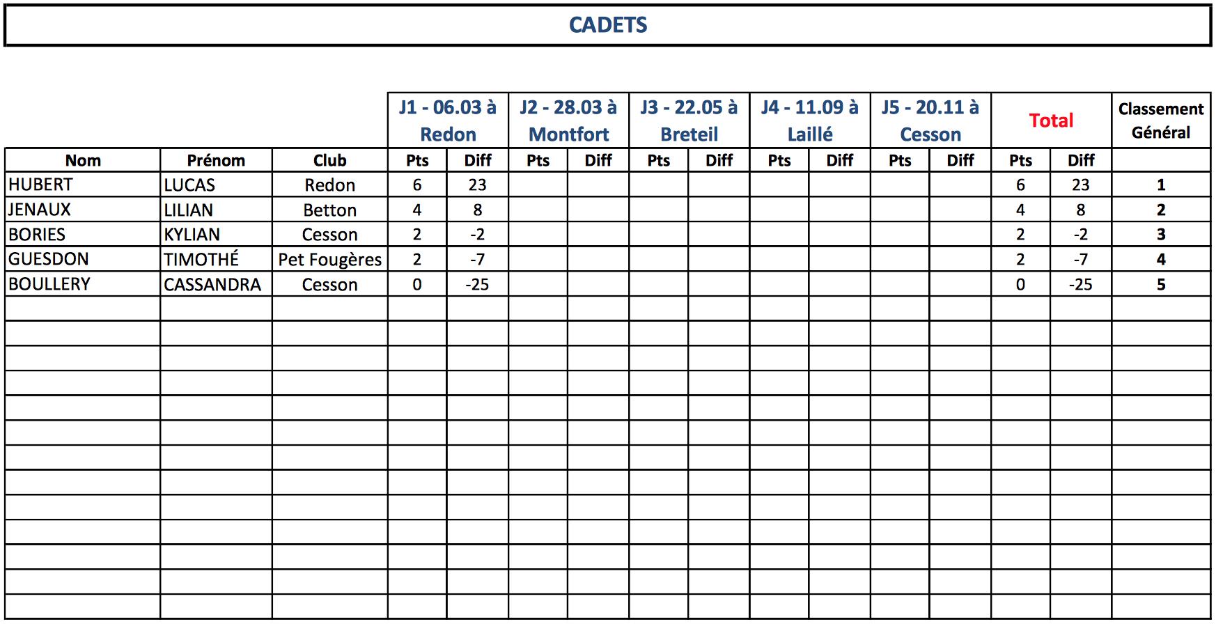 Classement Cadets