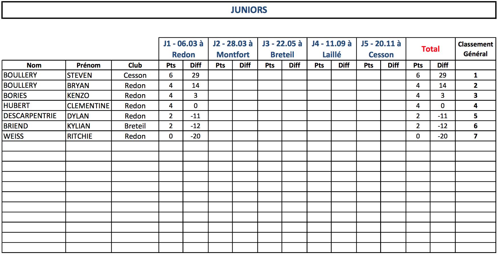 Classement Juniors
