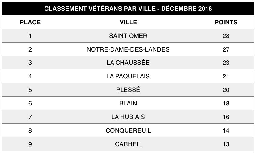 veterans-decembre