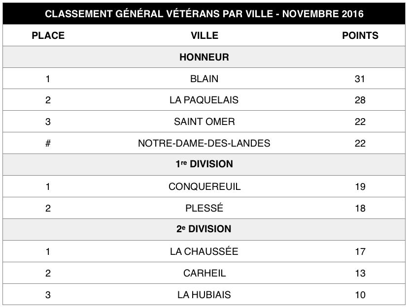 veterans-general