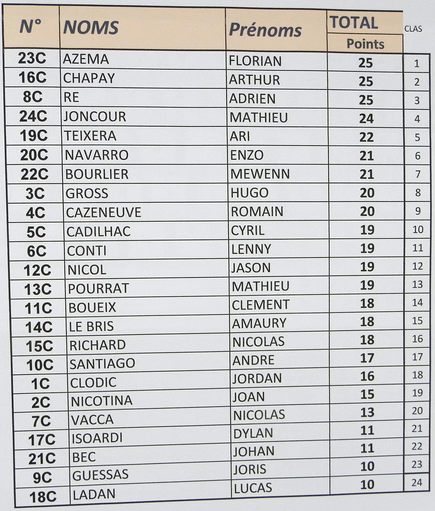 classement cadet